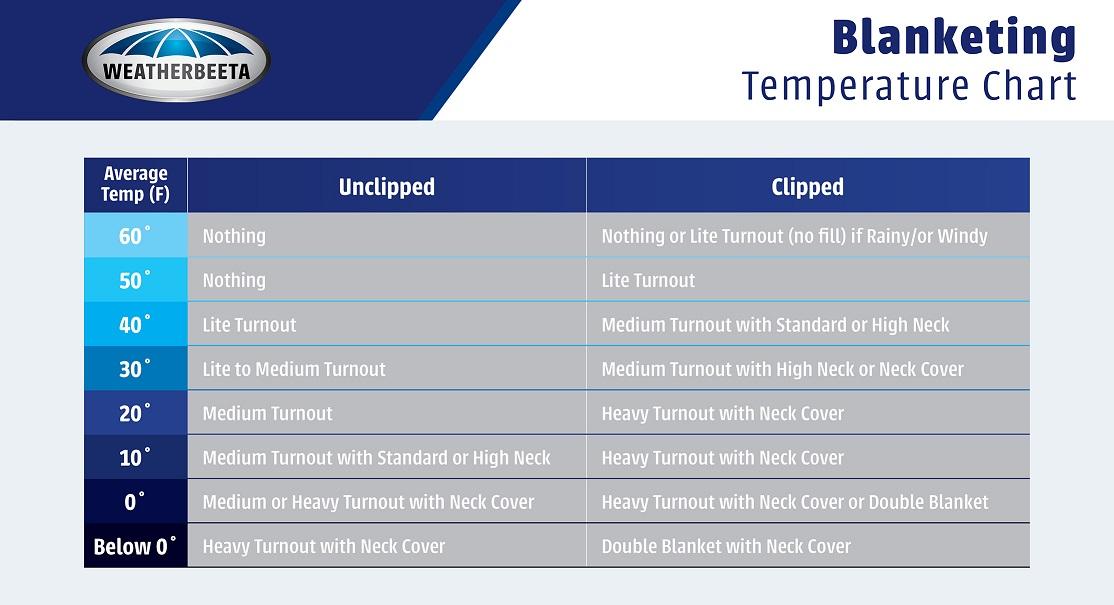 WeatherBeeta Blanketing Temperature Chart
